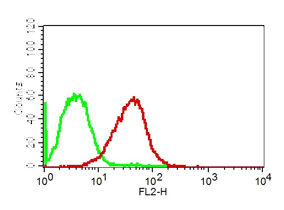 Monoclonal antibody to PD-L1 (Clone: ABM5F25)